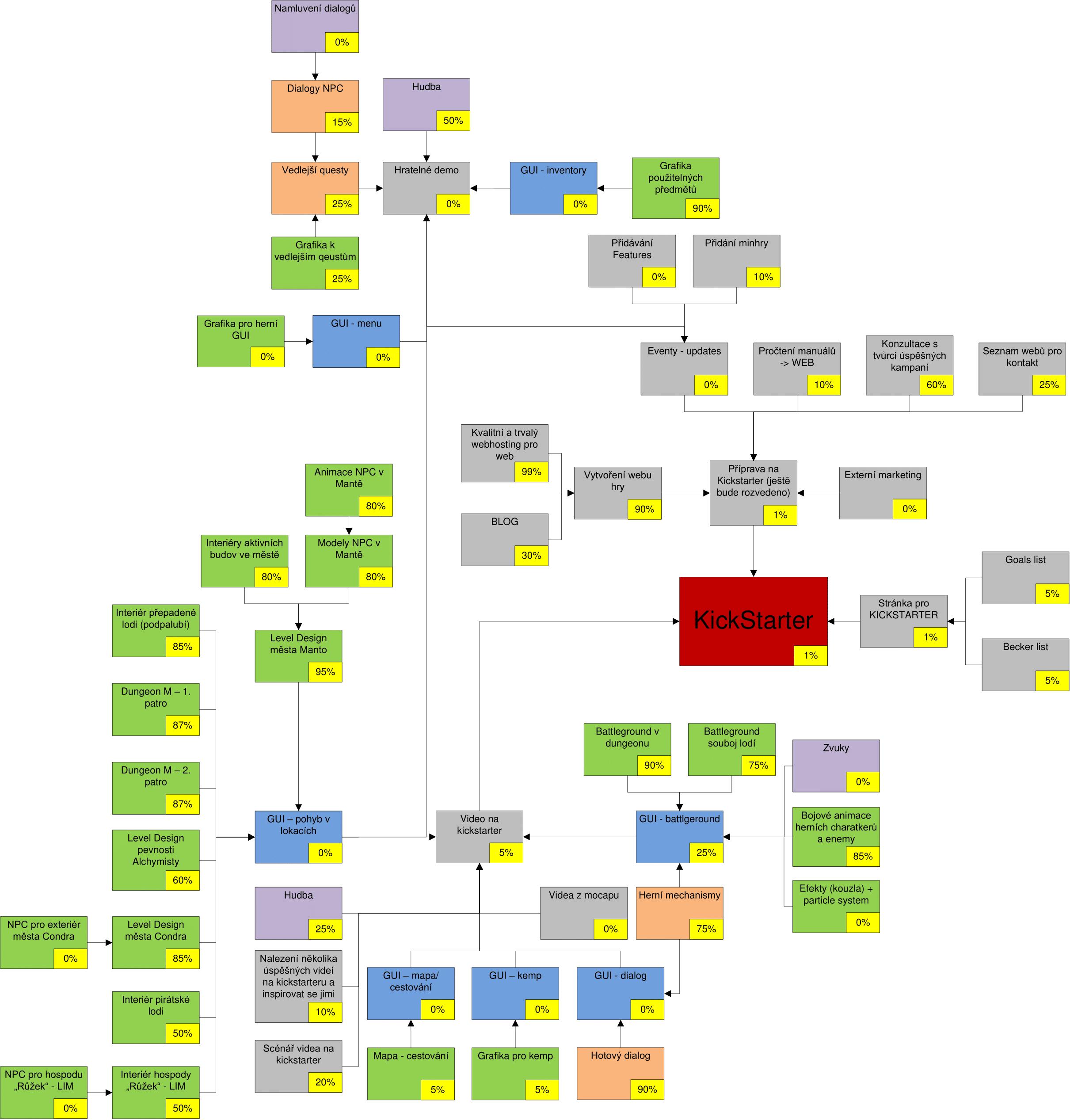 Kickstarter roadmap